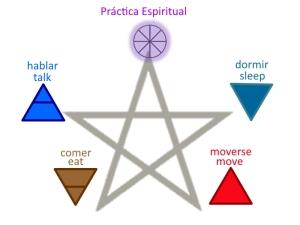 spiritualpractice